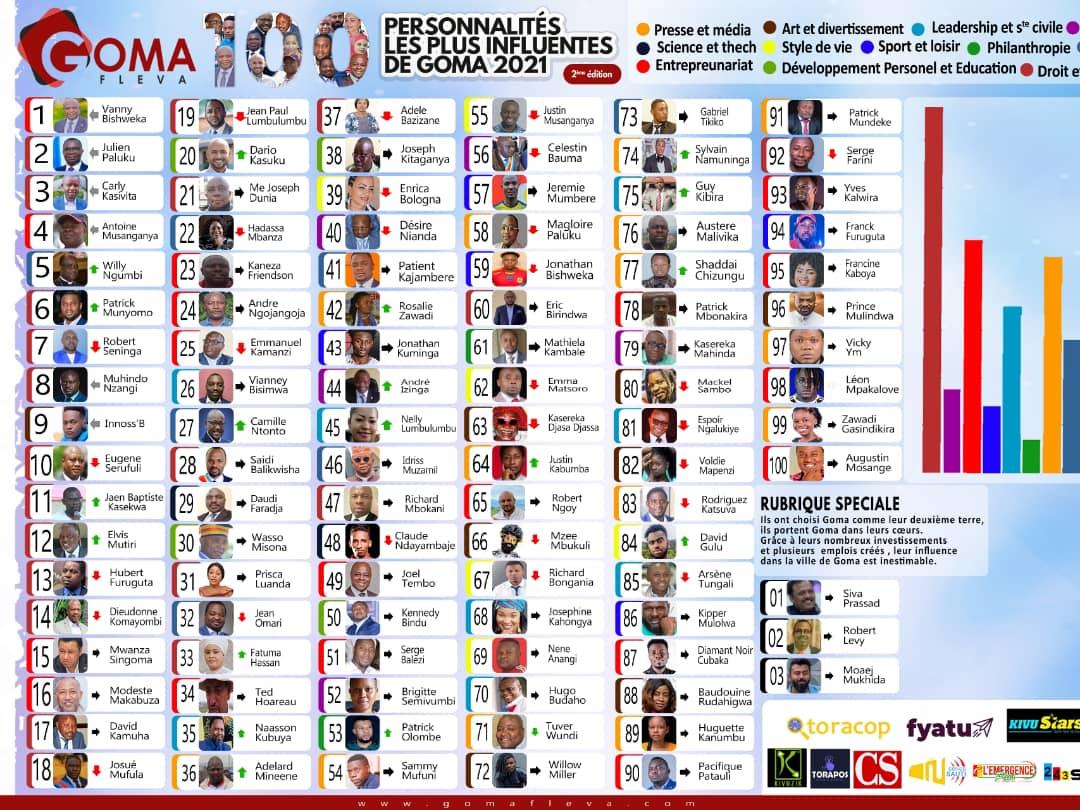 100 personnalités les plus influentes de Goma en 2021